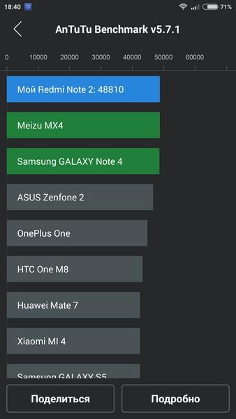 Xiaomi Redmi Note 2 - AnTuTu 2