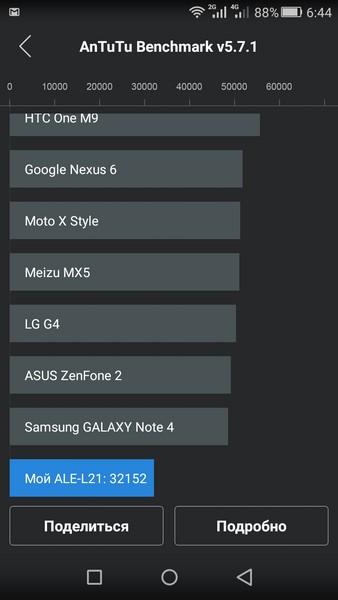Huawei P8 Lite - AnTuTu