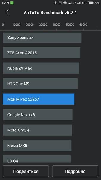 Xiaomi Mi4c - AnTuTu