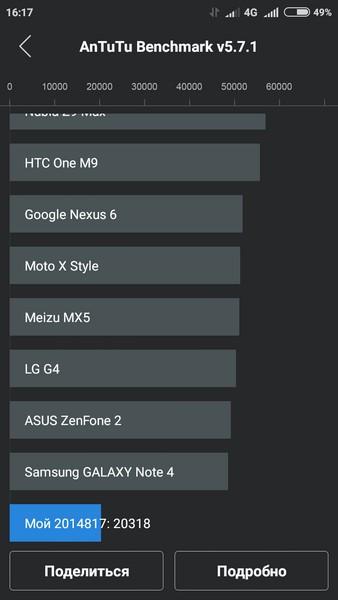Xiaomi Redmi 2 - AnTuTu