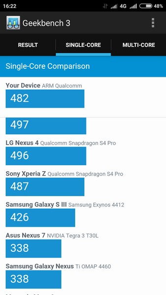 Xiaomi Redmi 2 - Geekbench 3