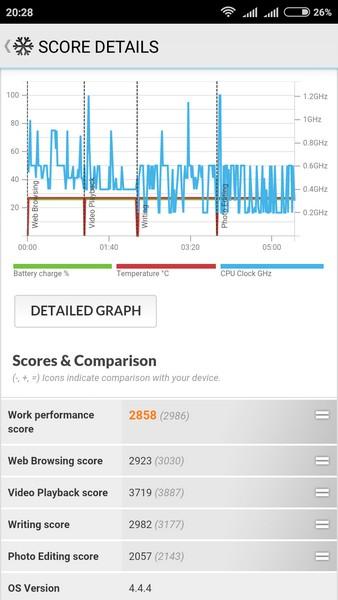 Xiaomi Redmi 2 - PCMark