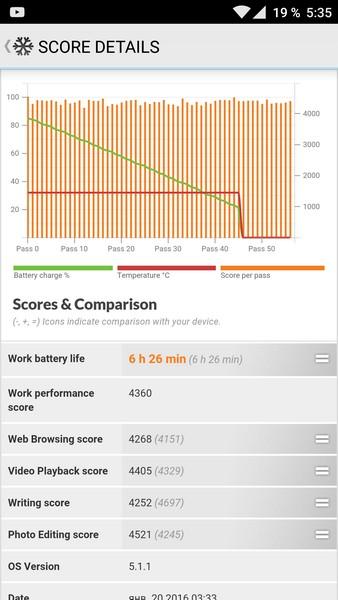OnePlus X - PC Mark battery