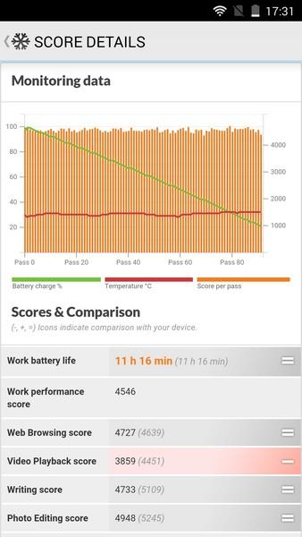 Lenovo ZUK Z1 - PC Mark battery test
