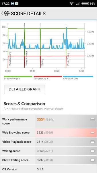 Xiaomi Redmi 3 - PC Mark
