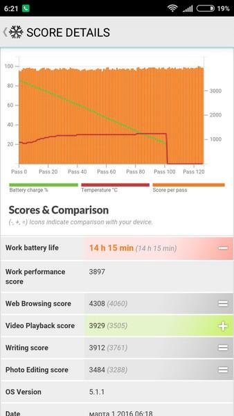 Xiaomi Redmi 3 - PC Mark battery
