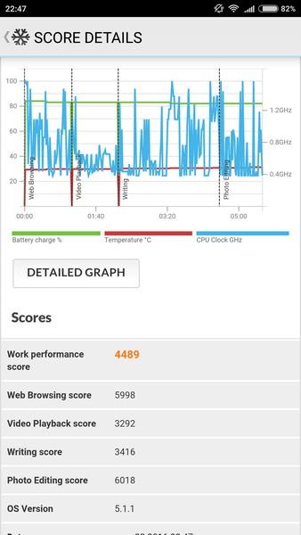Xiaomi Mi4s - PC Mark
