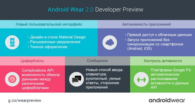 Android-Wear-2-0-Dev-Preview-Infografic-rus-by-aslenkov
