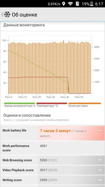 ZTE Axon Elite Review - PCMark battery test