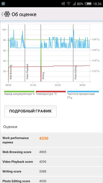 Nubia Z11 Mini Review - PCMark