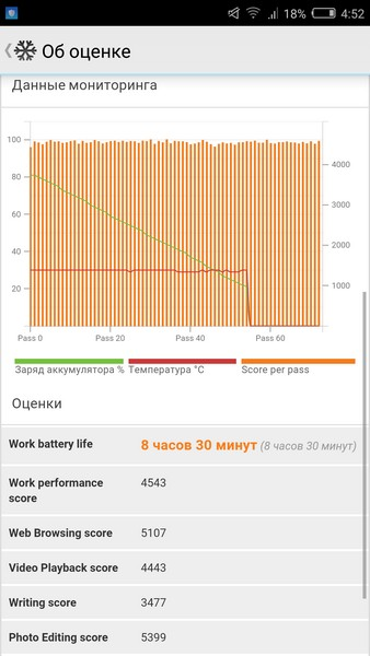 Nubia Z11 Mini Review - PCMark battery test