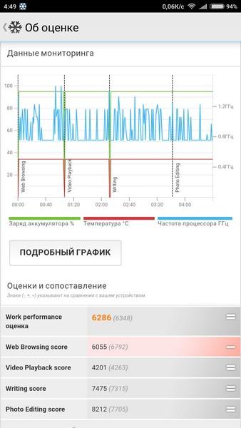 Xiaomi Mi Max Review - PC Mark