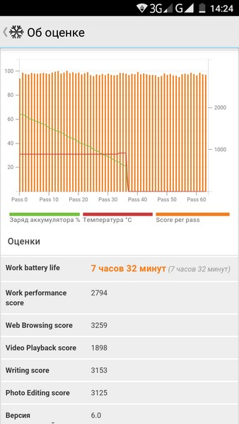 Leagoo M5 Review - PCMark battery test