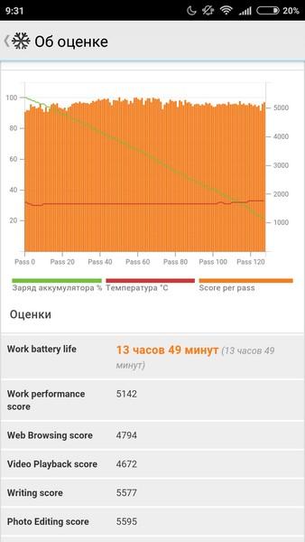 Xiaomi Redmi 3S Review - PC Mark battery test