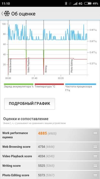 Xiaomi Redmi 3S Review - PC Mark